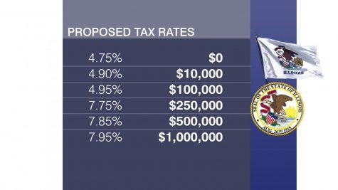 """Local debates over proposed """"Fair Tax"""""""