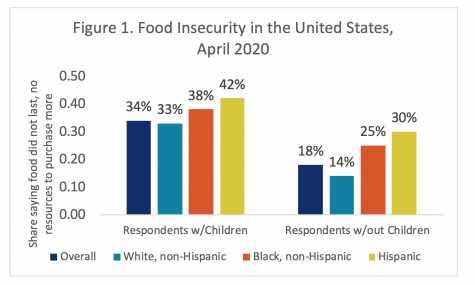 How to help with worsening food insecurity